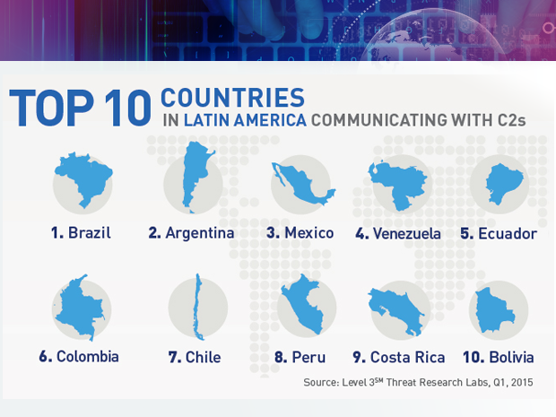 Level 3 botnet research top Latin America targets