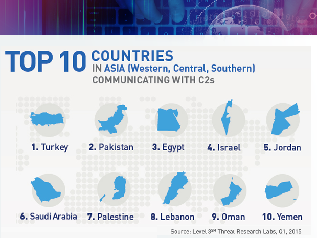 Level 3 botnet targets in in Western Central Southern Asia