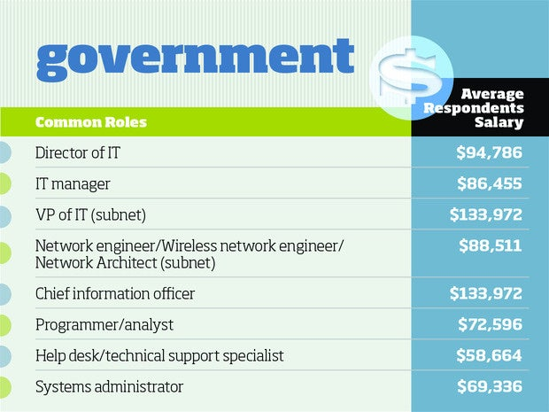 Government tech salaries