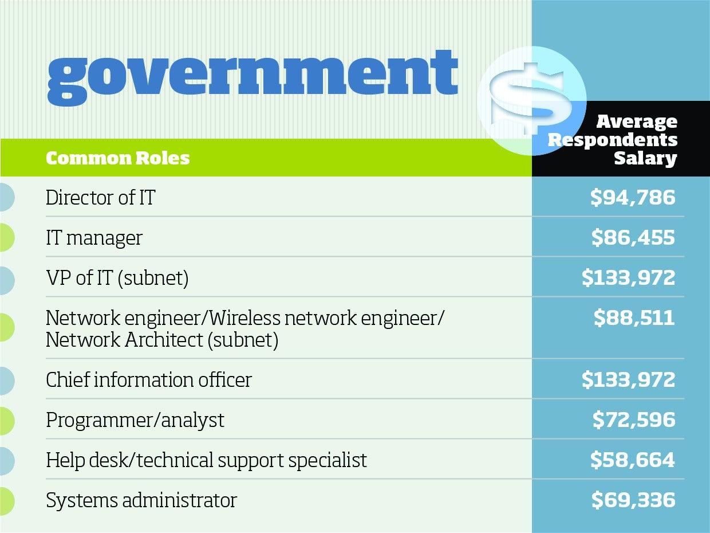 Top tech salaries in 6 industry verticals | CIO