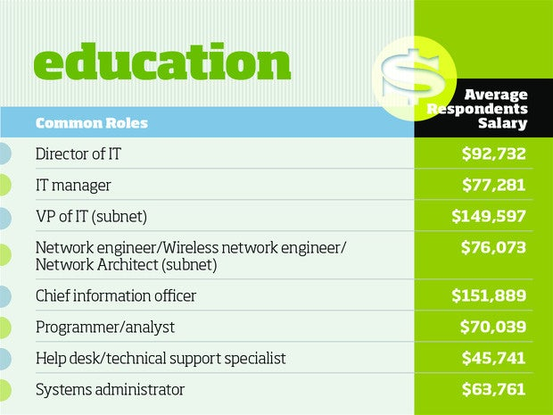 Education tech salaries