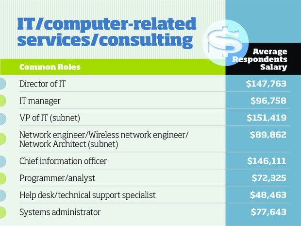 IT computer-related services and consulting tech salaries