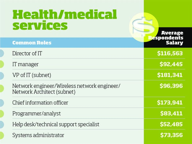 Healthcare tech salaries