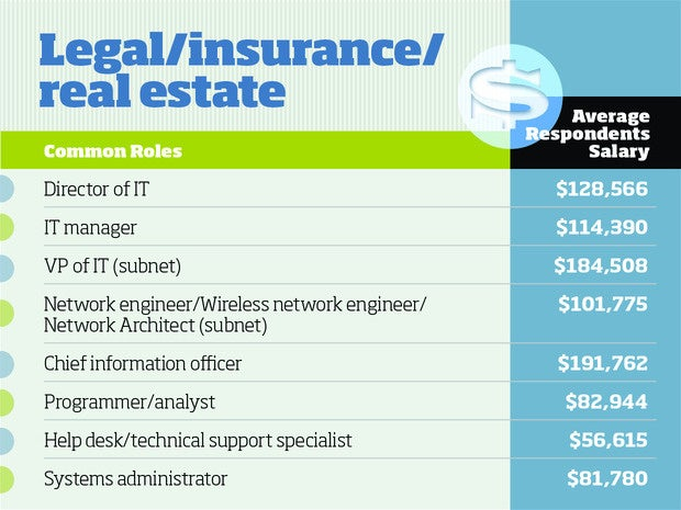 Legal/Insurance/Real Estate tech salaries