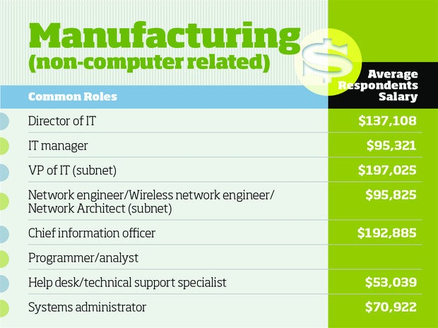 Manufacturing tech salaries