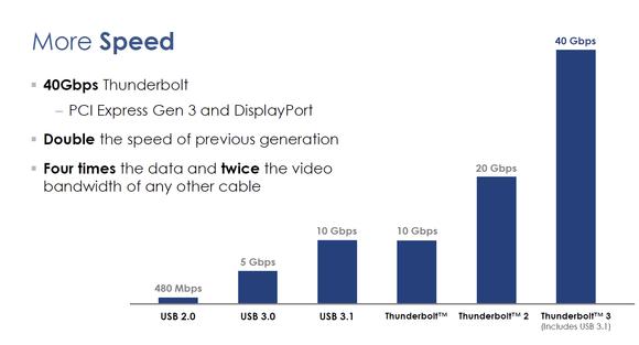 thunderbolt3.slide2