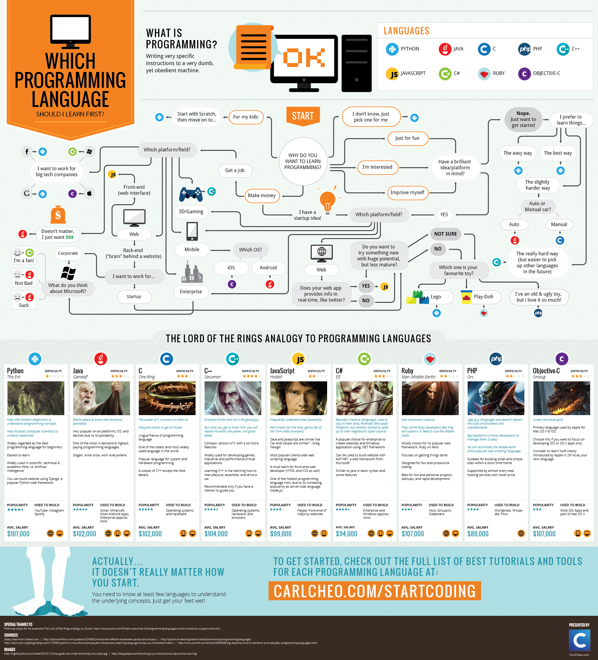 Find the right programming language to learn first with this lord of which programming language should i learn first infographic ccuart Image collections
