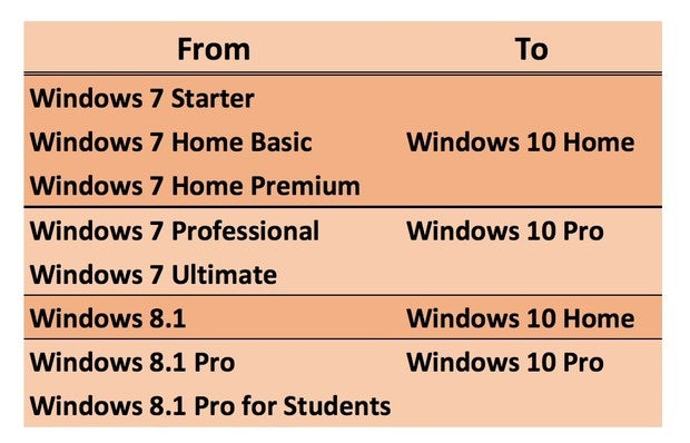 how to upgrade to windows 10 from 7 home premium