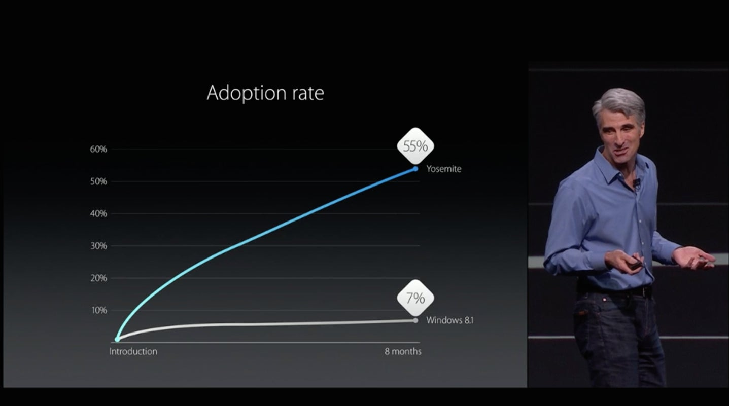 The best slides, charts, and factoids from Apple's WWDC 2015 keynote