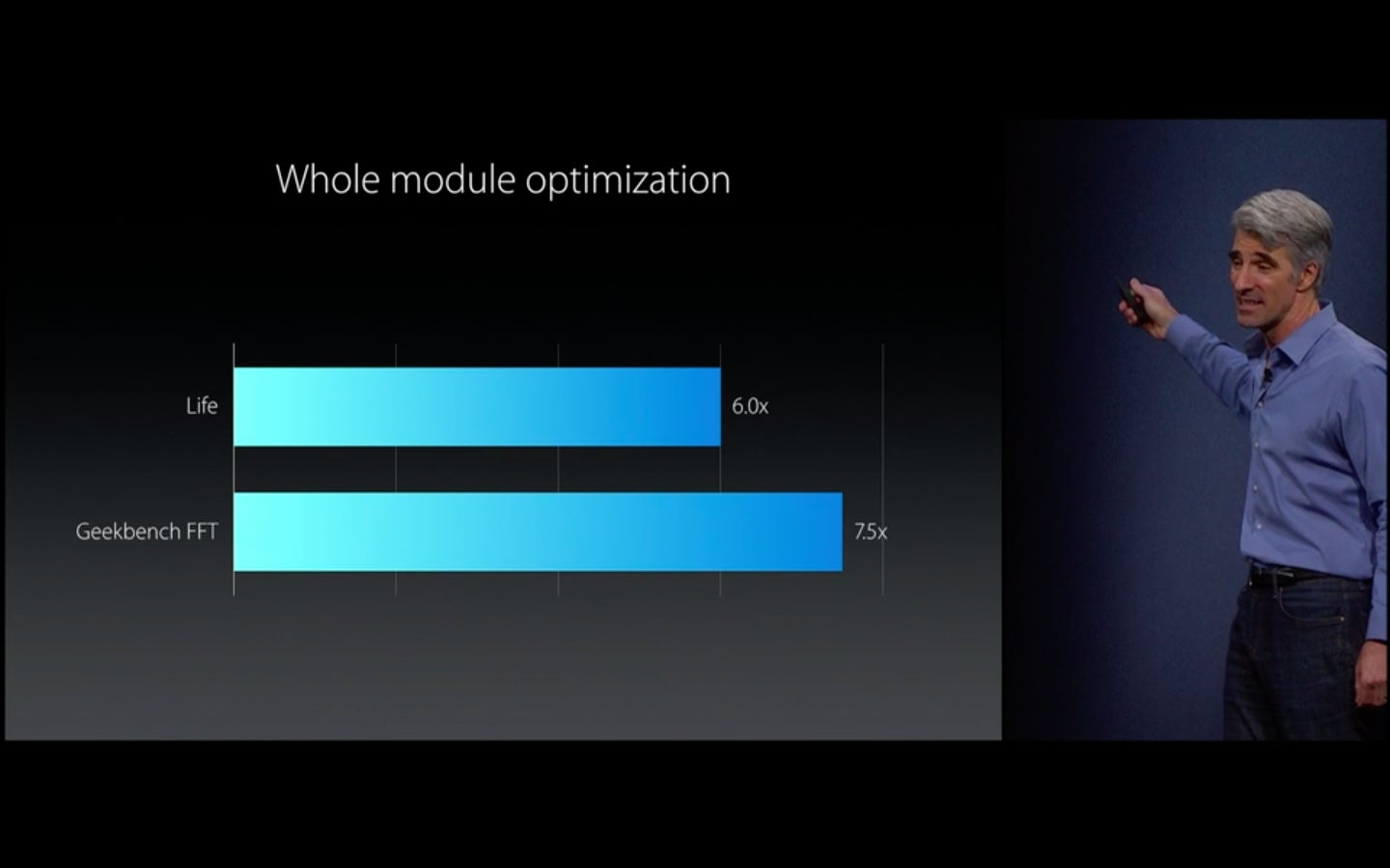 The best slides charts and factoids from apples wwdc 2015 see larger image toneelgroepblik Gallery