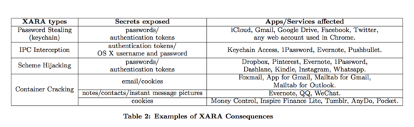 xara consequences