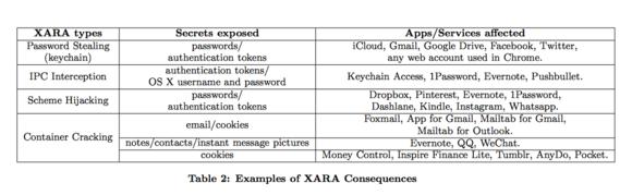 xara consequences