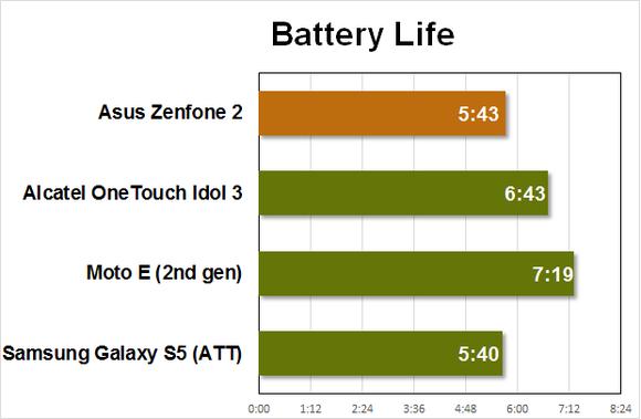 zenfone2 battery pcmark