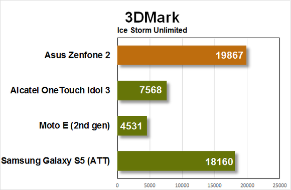 zenfone2 benchmarks 3dmark1