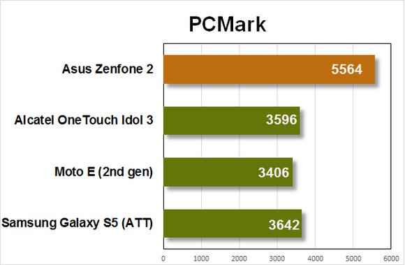zenfone2 benchmarks pcmark1