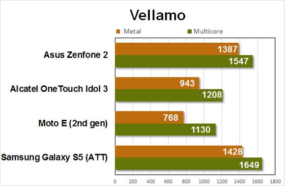 zenfone2 benchmarks vellamo1