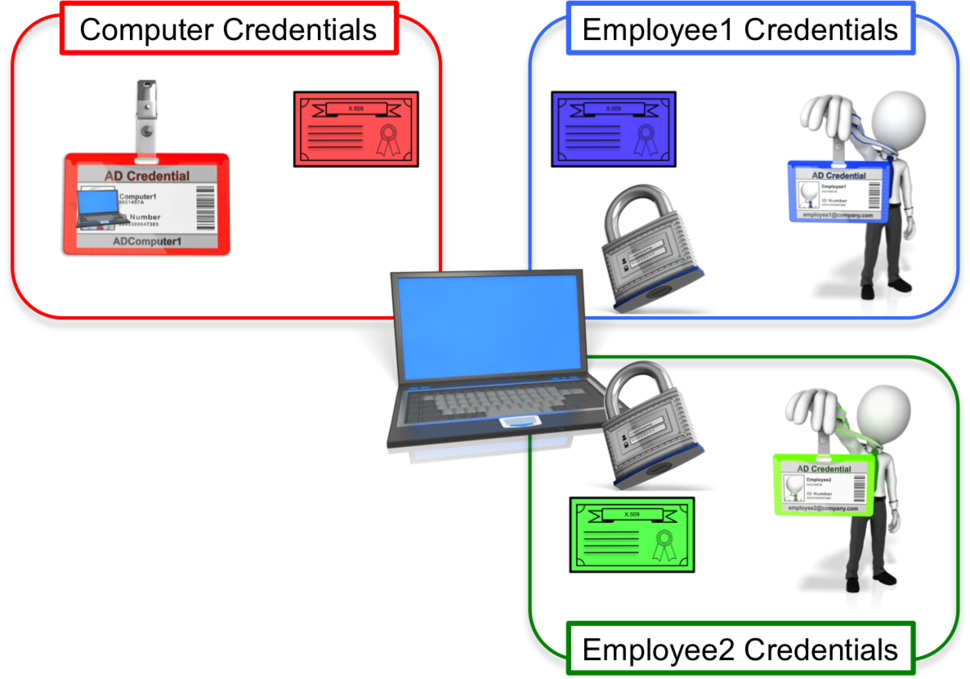 Machine Authentication and User Authentication | Network World