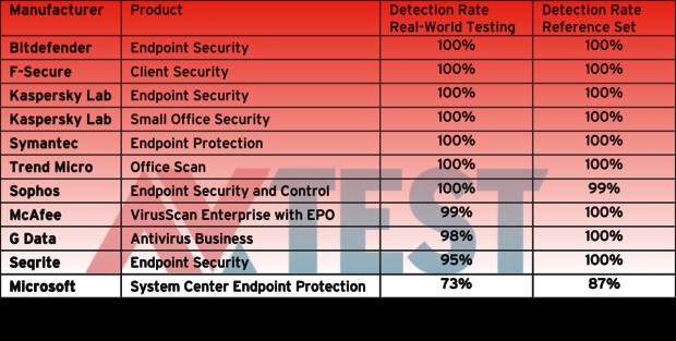 070715 malware test 2