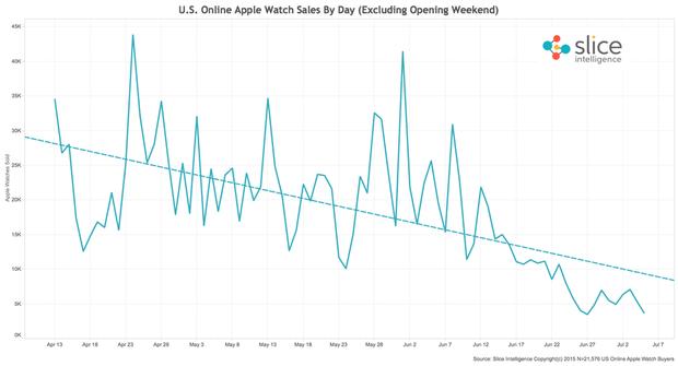 070815 apple watch chart