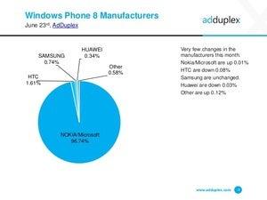 adduplex stats June 2015