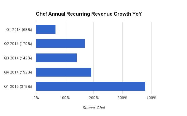 chef chart updated orig
