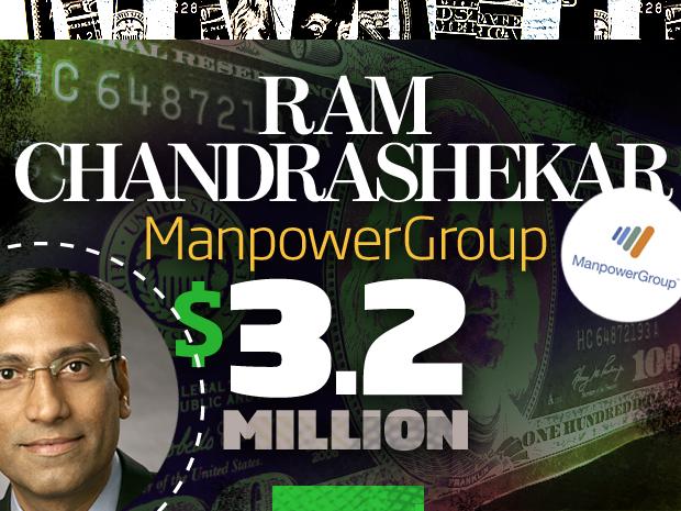 Ram Chandrashekar ManpowerGroup