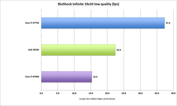 corei7 5775c bioshock infinite 19x10 low