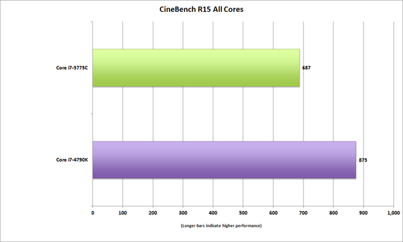 corei7 5775c cinebenchr15 all cores