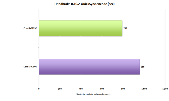 corei7 5775c handbrake 10 quicksync