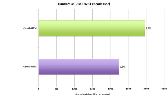 corei7 5775c handbrake 10 x264
