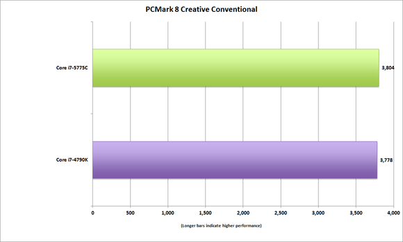 corei7 5775c pcmark creative conventional