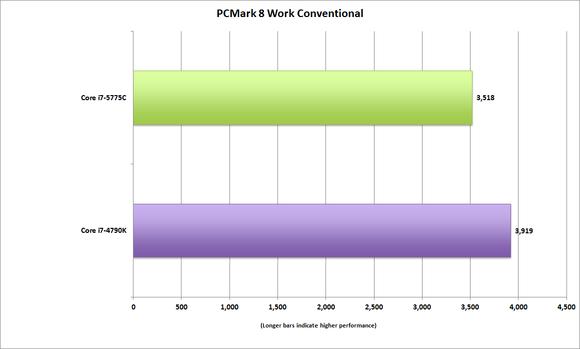 corei7 5775c pcmark work conventional