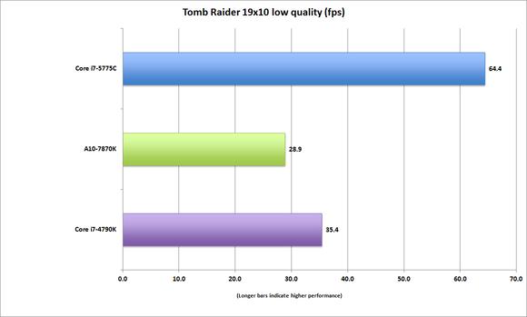 corei7 5775c tomb raider 19x10 low