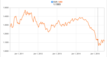 euro usd rate chart