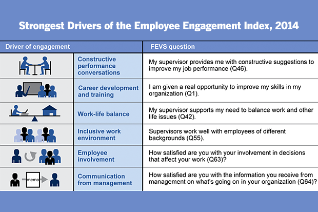 Here's how to keep your employees engaged in their jobs