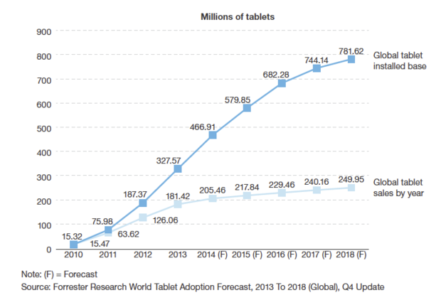 Forrester tablet sales expectations