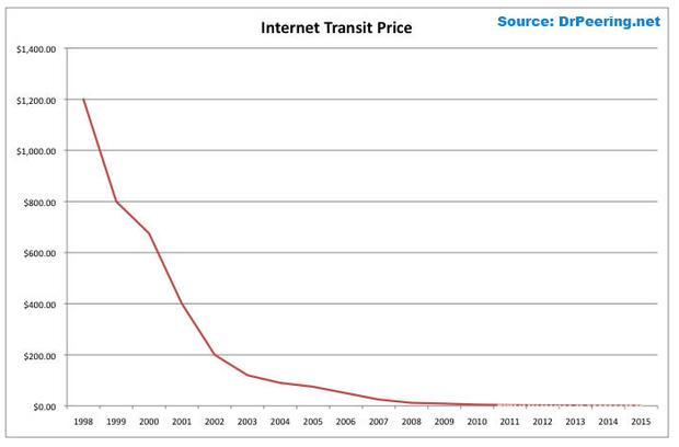 gigabit internet cost curve chart