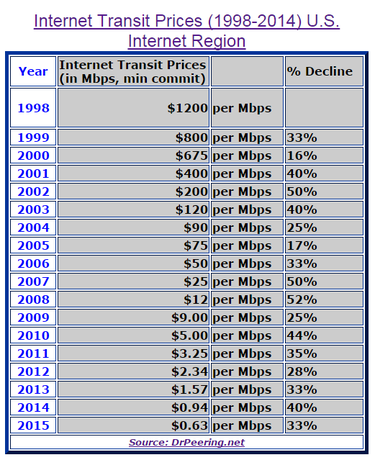 gigabit internet transit costs chart