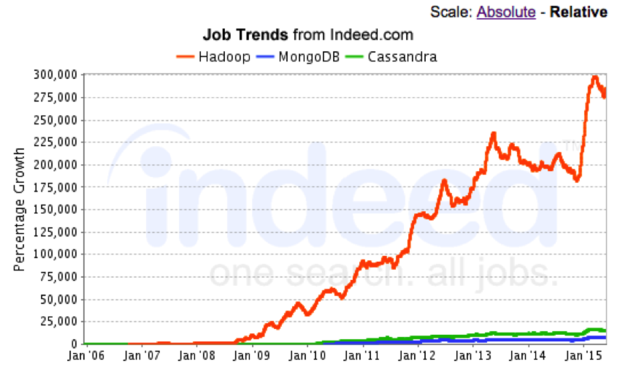 hadoop jobs 2