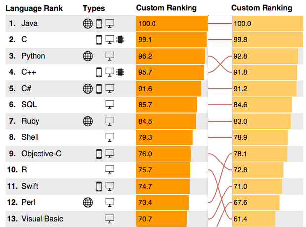 IEEE language ranking