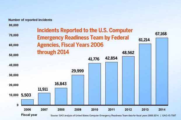 """GAO: Early look at fed's """"Einstein 3"""" security weapon finds challenges"""