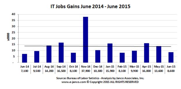 jobgains201506