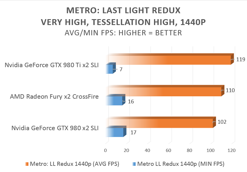 AMD Radeon R9 Fury CrossFire review: Here's what two fast, furious