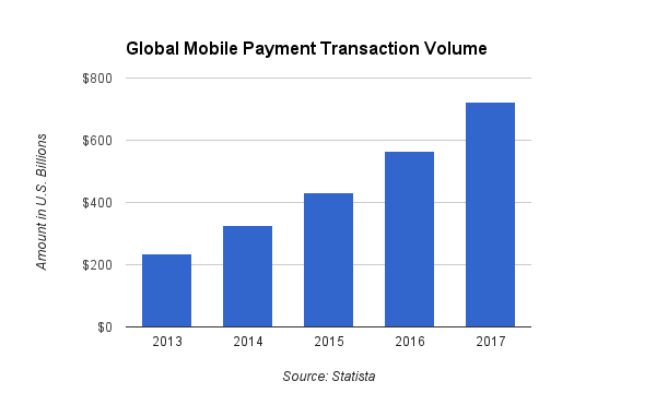 mobile payments traction watch