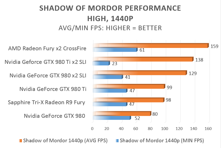 AMD Radeon R9 Fury CrossFire review: Here's what two fast