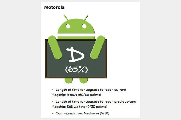 Motorola Upgrade Score