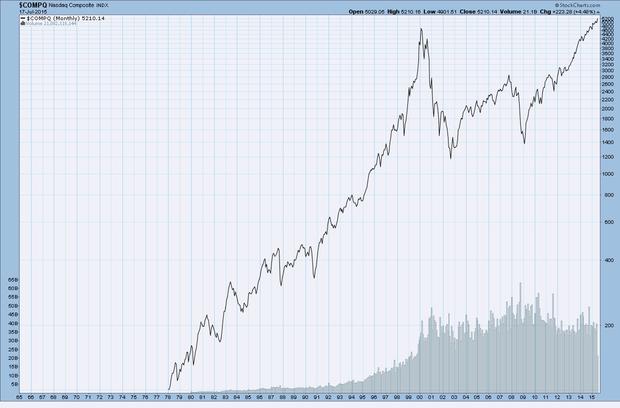 NASDAQ composite 1996-2015