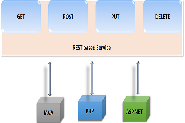 REST- based architecture