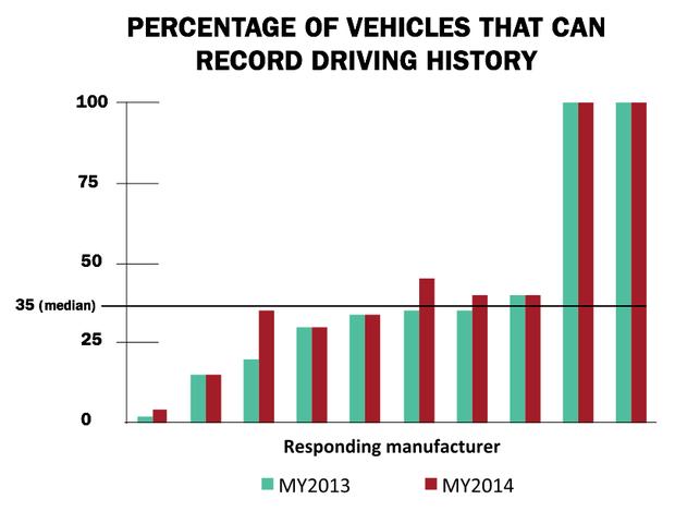 Recording car data