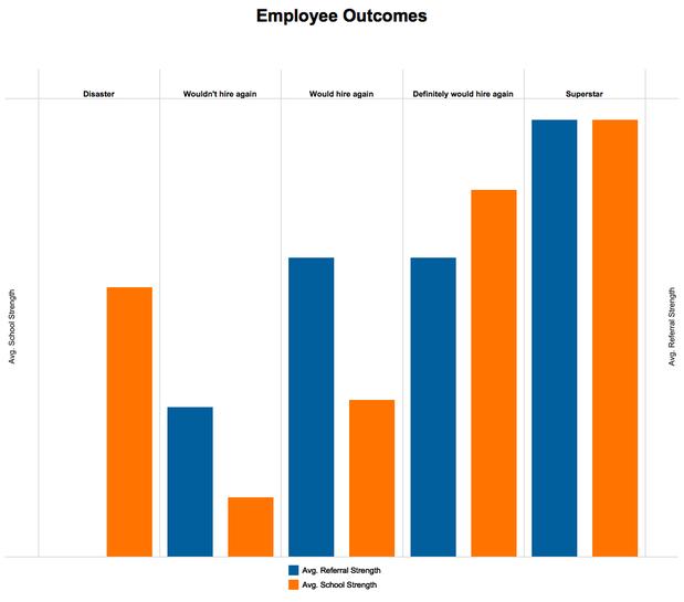 employee outcomes